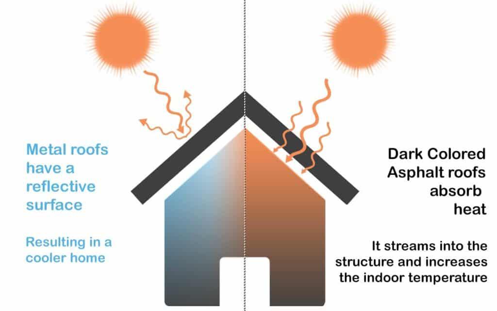 illustration of metal roofs vs asphalt roofs